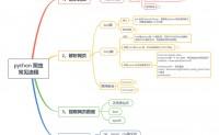 python爬虫系列(3)- 网页数据解析(bs4、lxml、Json库)