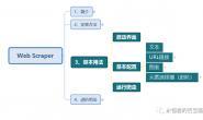 Web Scraper 使用教程(三)- 基本用法(常用选择器类型)