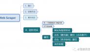 Web Scraper 使用教程(八)- 进阶用法(点击「更多」进行翻页)