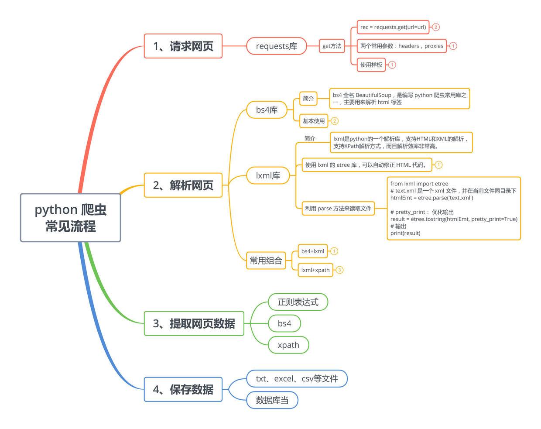 python 爬虫 常见流程.jpg