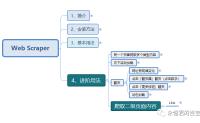 Web Scraper 使用教程(十)- 爬取二级页面的内容