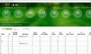 Excel VBA实例(36) – 一键提取网页中的表格数据